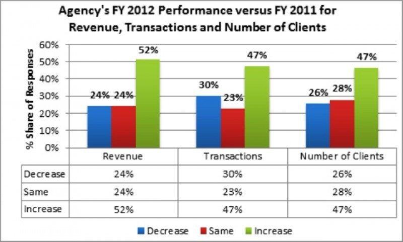 El 52% de las agencias de EE.UU. aumentó facturación en 2012