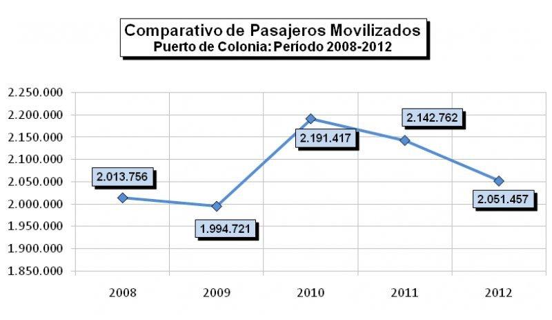 Fuente: Administración Nacional de Puertos (ANP)