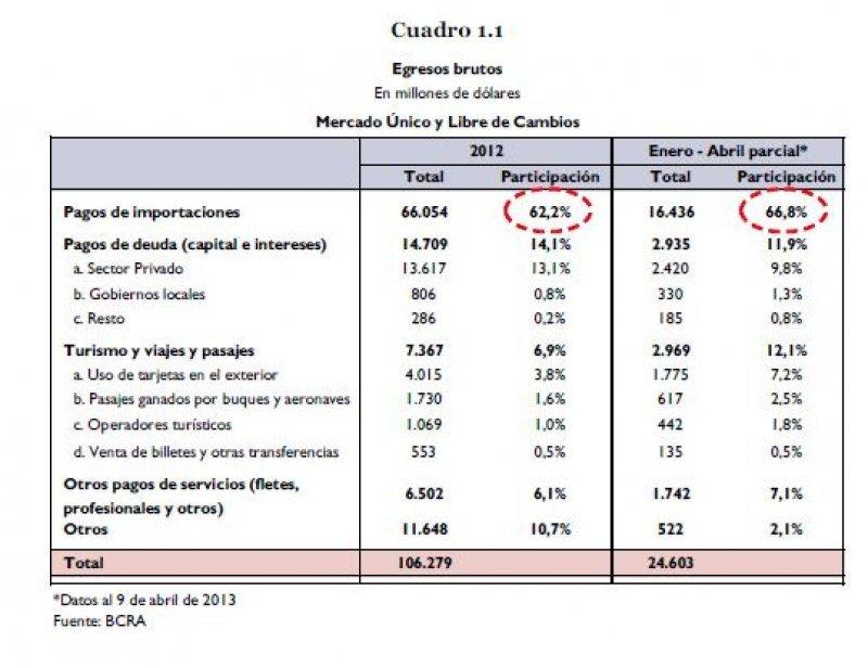 Turismo, viajes y pasajes representó el 12,1% de los egresos de divisas.