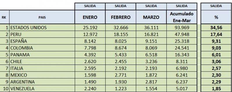 Salidas de ecuatorianos según país de destino.