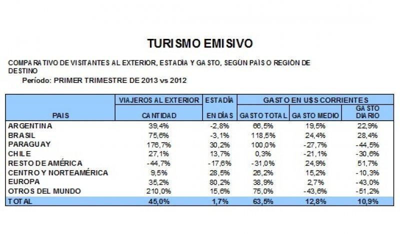 Fuente: Ministerio de Turismo y Deporte
