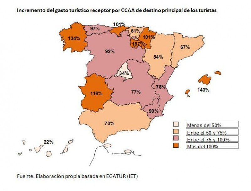 Baleares, la Comunidad más afectada, es la que tendría mayores oportunidades de crecimiento.