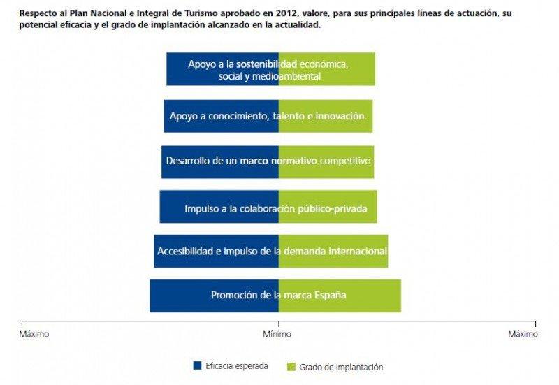 Tabla de Deloitte sobre percepción del PNIT.