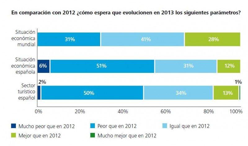 Perspectivas de mejora de los ejecutivos según Deloitte.