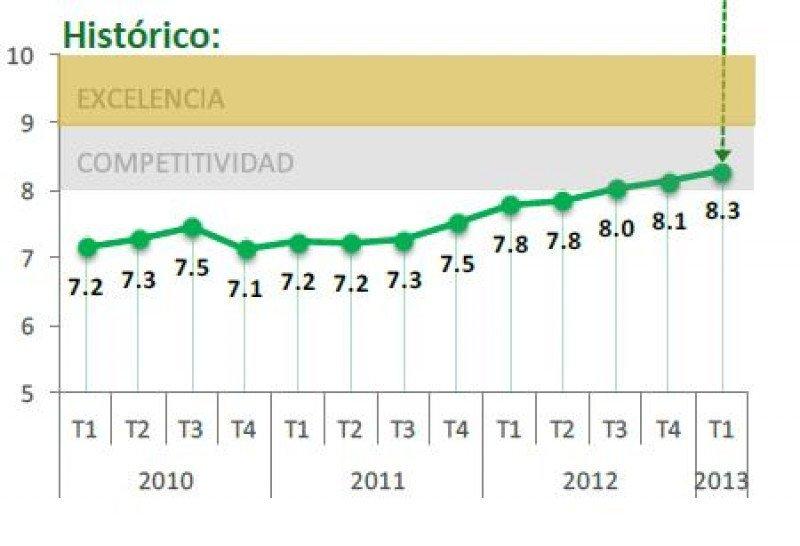 El índice de HOTELS quality Index se ha situado en el primer trimestre de 2013 en su nivel más alto.