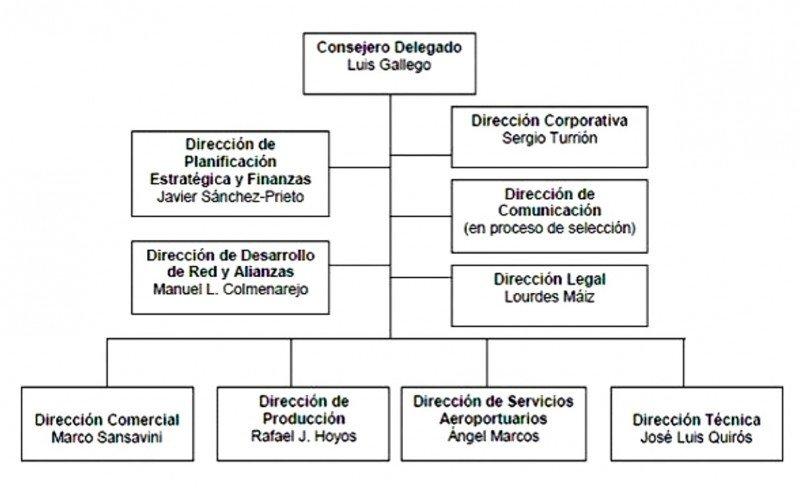 Renovación total de la dirección de Iberia para afrontar su transformación