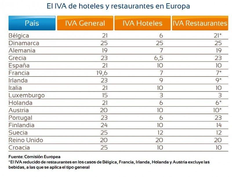 Tabla comparativa de IVA hotelero y de restaurantes en Europa.