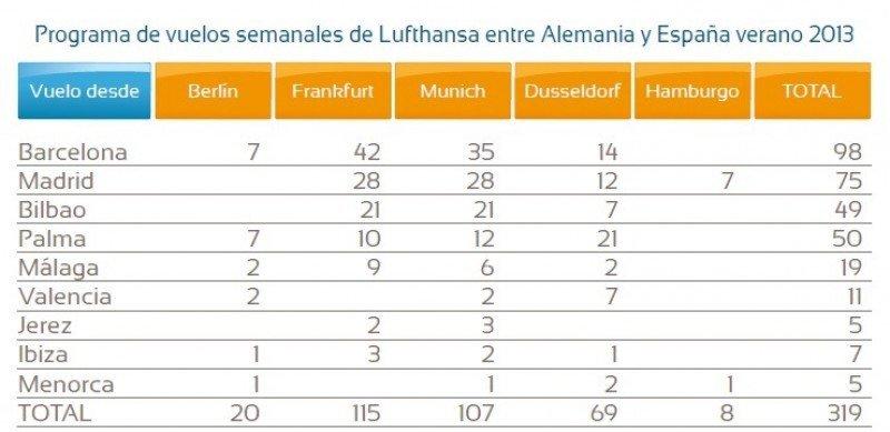 """Lufthansa: """"España es el mercado al que ofertamos el mayor número de plazas, tras Alemania"""""""