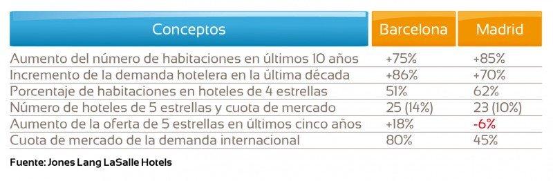Comparativa entre la oferta hotelera de Madrid y Barcelona.