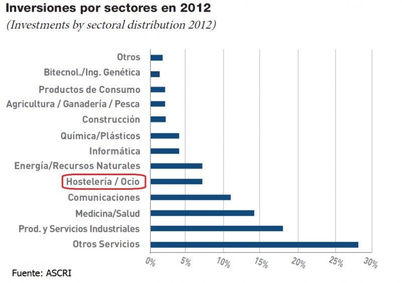 Inversiones del capital riesgo en España en 2012, por sectores. Fuente: ASCRI. Click para ampliar imagen.