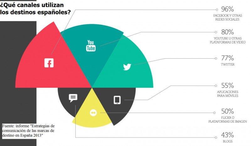 Gráfico: informe del proyecto CODETUR. Click para ampliar imagen.