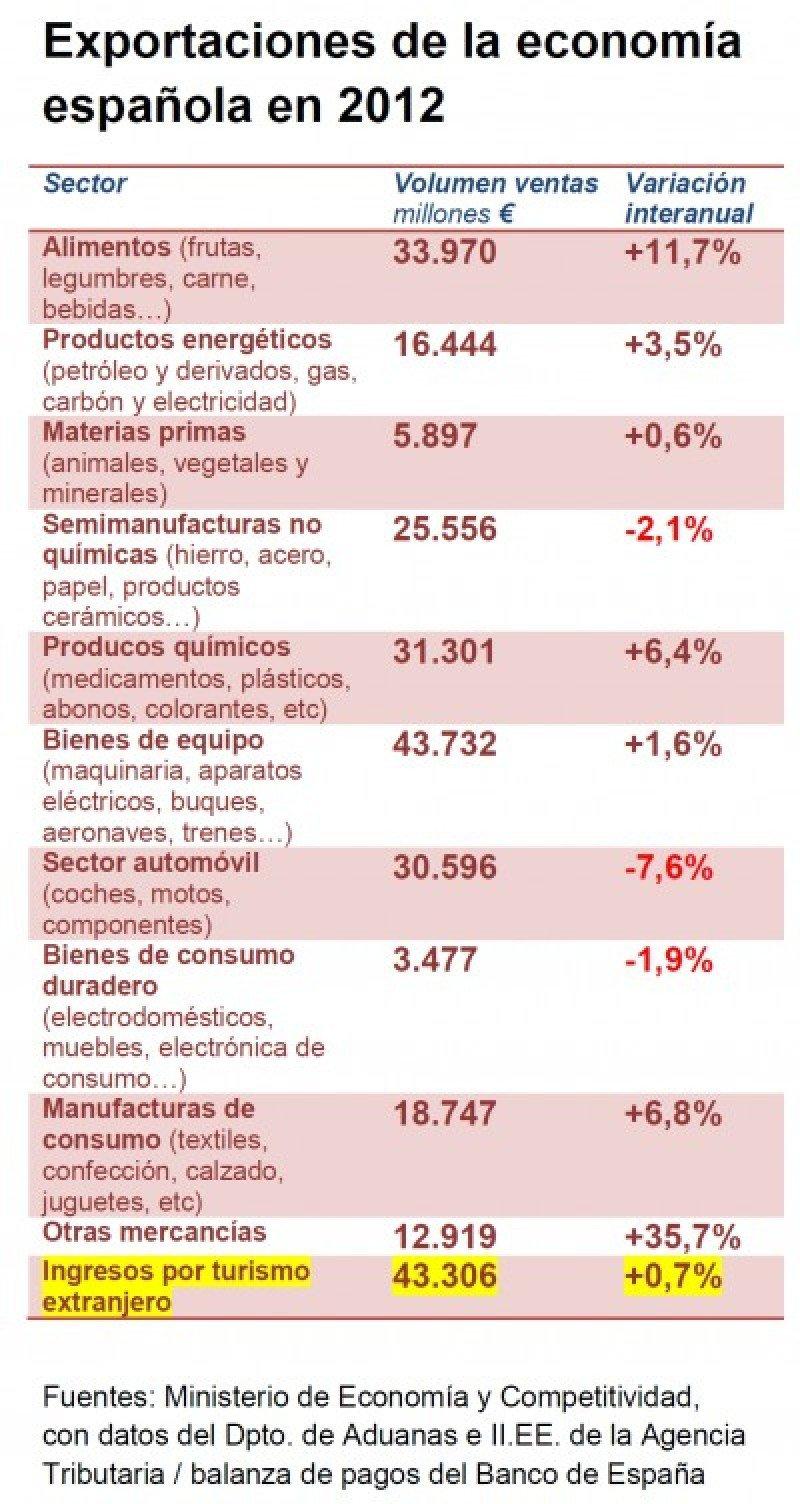 Tabla de exportaciones españolas en 2012, con los ingresos por turismo extranjero.