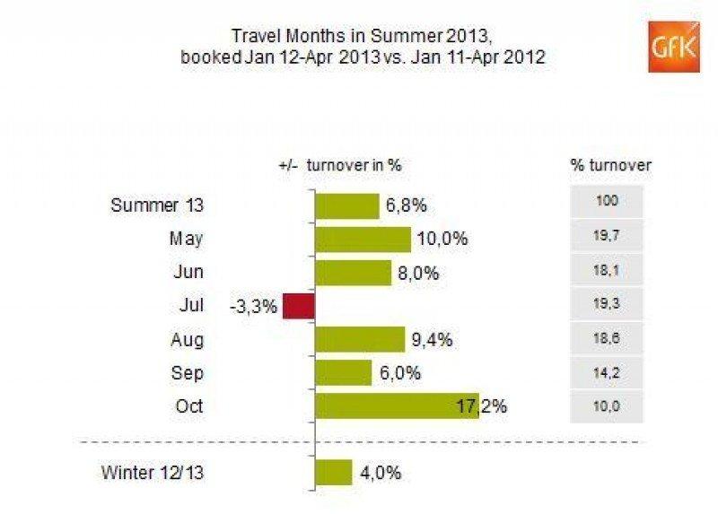 Las reservas de las agencias alemanas para el verano se elevan un 7%