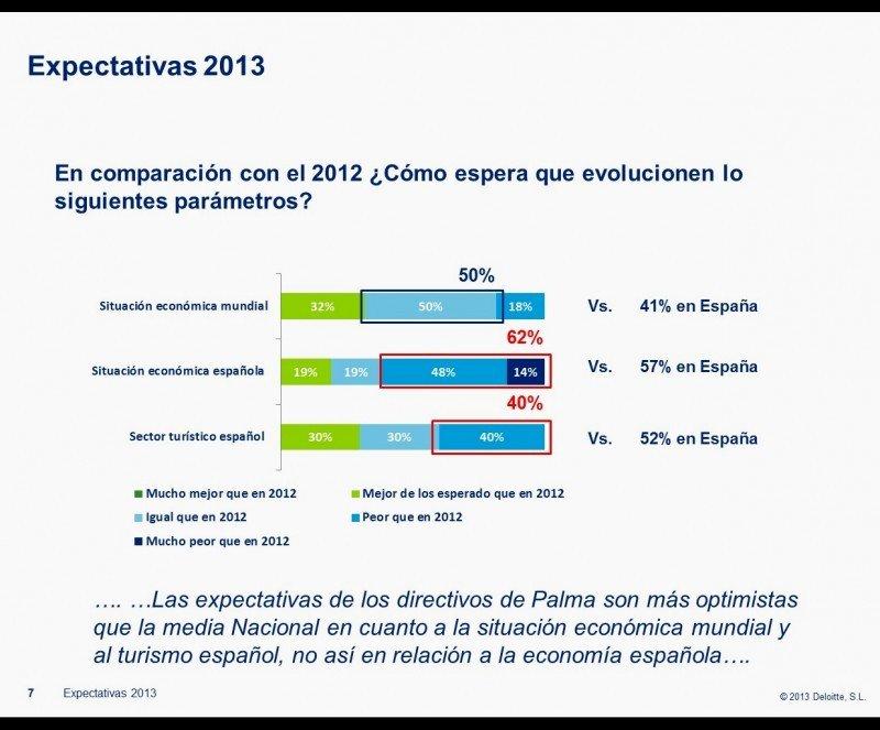 Menor pesimismo entre los directivos del sector turistico balear que entre los dle resto de España.