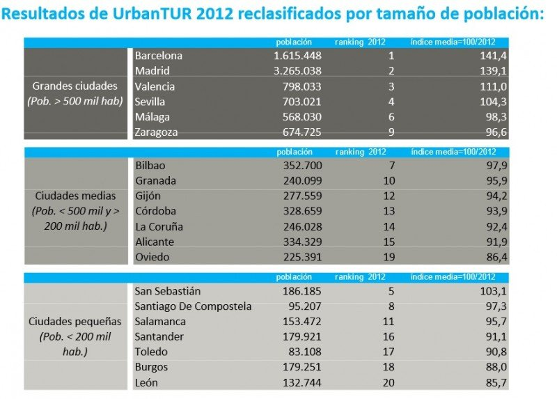 Ranking UrbanTUR diferenciando tamaño de ciudades. Exceltur.