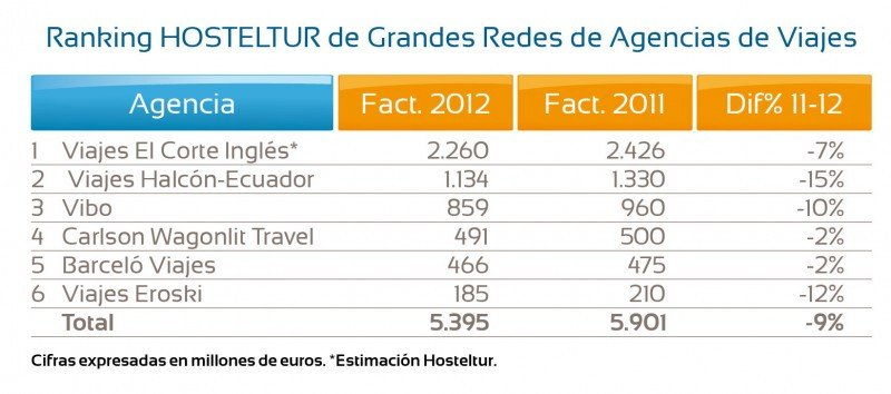 Ranking HOSTELTUR de Grandes Redes de Agencias: la recesión reduce sus ventas un 9%