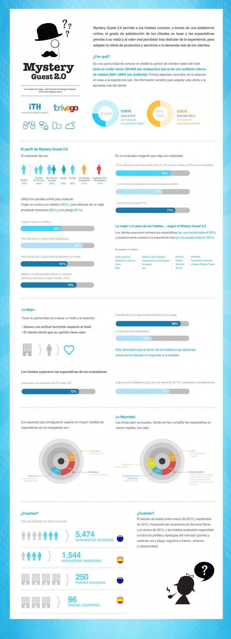 Infografía con los resultados del estudio Mystery Guest 2.0.