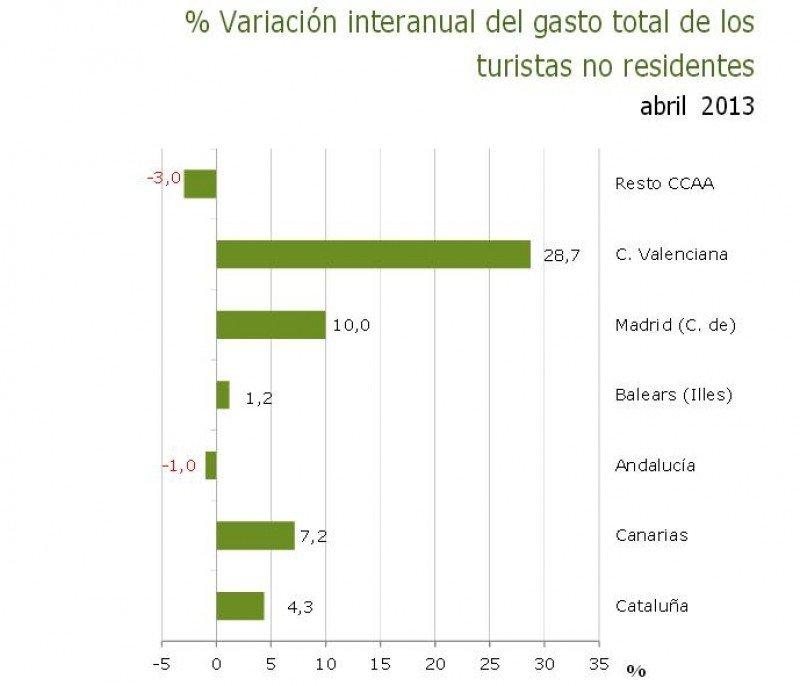 Variación del gasto de turistas extranjeros por CCAA. Fuente: IET.