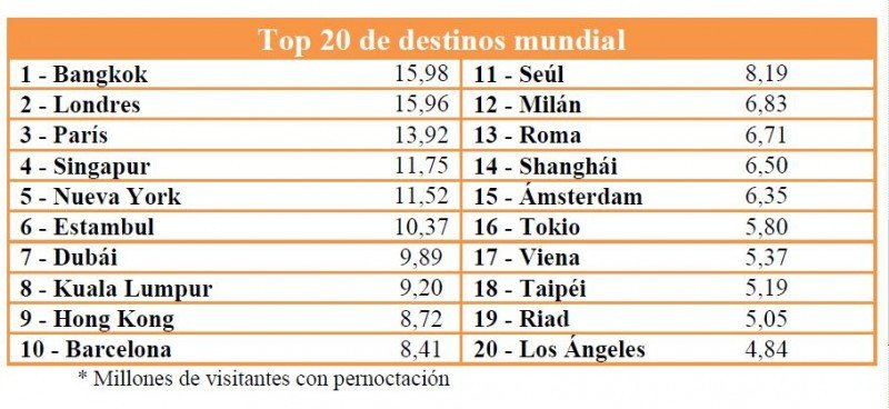 20 destinos más visitados del mundo según Global Destination Cities Index 2013.