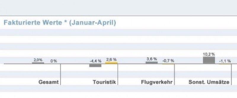 Las agencias alemanas mejoran su facturación un 2% en abril