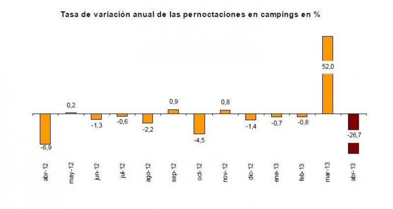 Las pernoctaciones extrahoteleras caen un 18,3% en abril