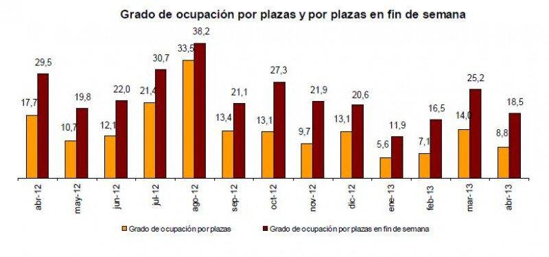Estadísticas de ocupación del INE en alojamientos de turismo rural.