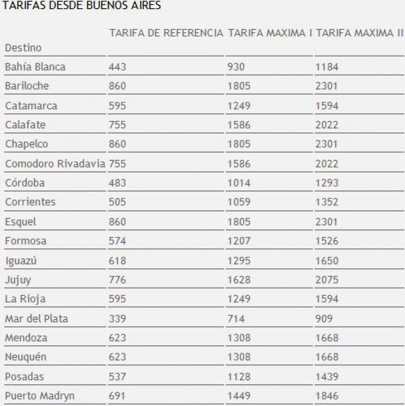 Tarifas desde Buenos Aires al interior del país.