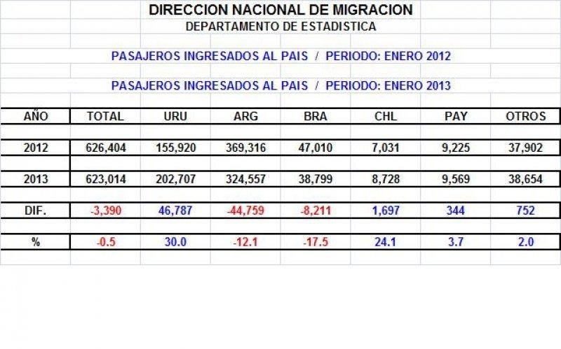Hasta abril cayó 24% el turismo brasileño en Uruguay y 11,5% el argentino