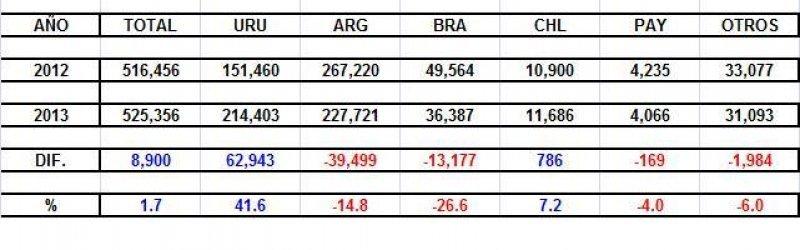 Datos de febrero 2012-2013