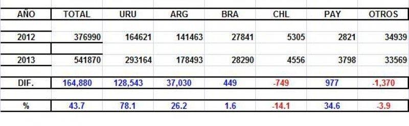 Datos de marzo 2012-2013