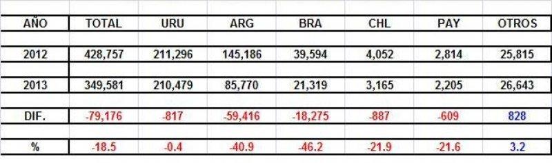 Datos de abril 2012-2013