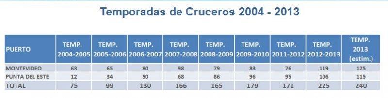 Temporada de cruceros 2004-2013. Fuente: Ministerio de Turismo y Deporte de Uruguay.