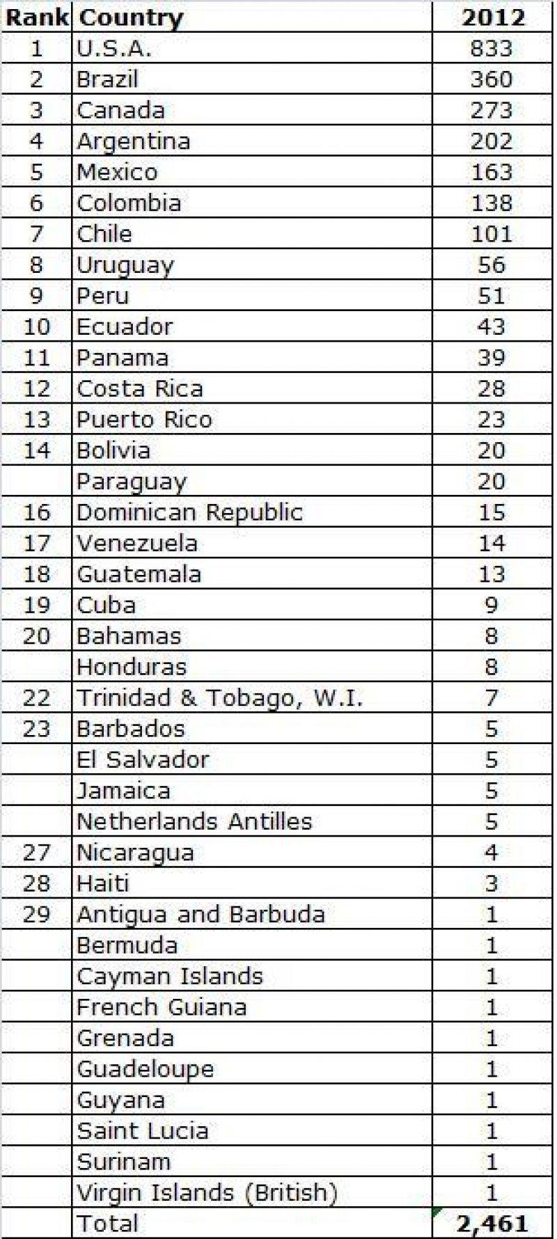 Ranking de ICCA de congresos en las Américas