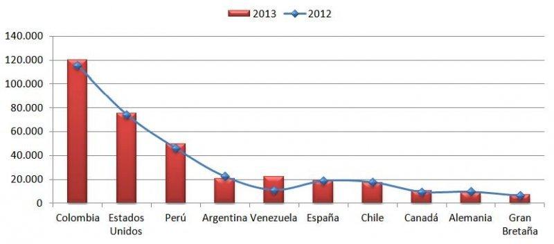 Evolución de los diez mercados principales.