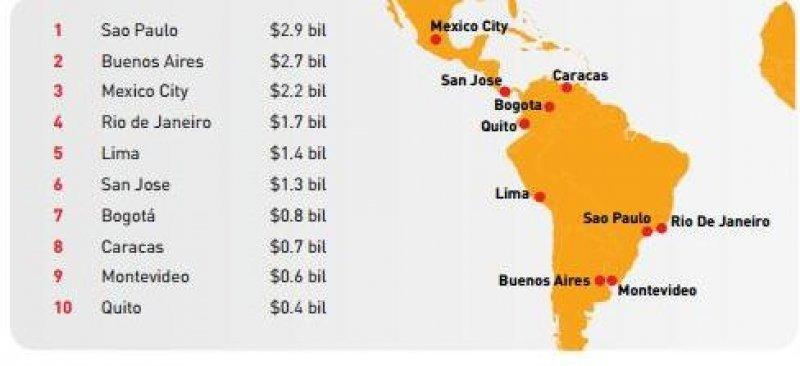 Ranking de gasto en los 10 principales destinos turísticos de Latinoamérica, en miles de millones de dólares