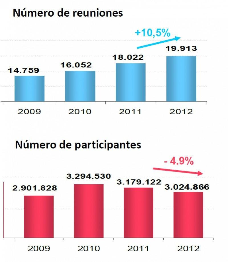 Fuente: informe 2012 Spain Convention Bureau. Click para ampliar imagen.