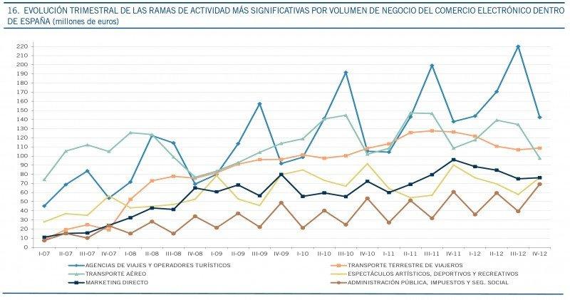 Gráfico: Comisión del Mercado de las Telecomunicaciones. Click para ampliar imagen.