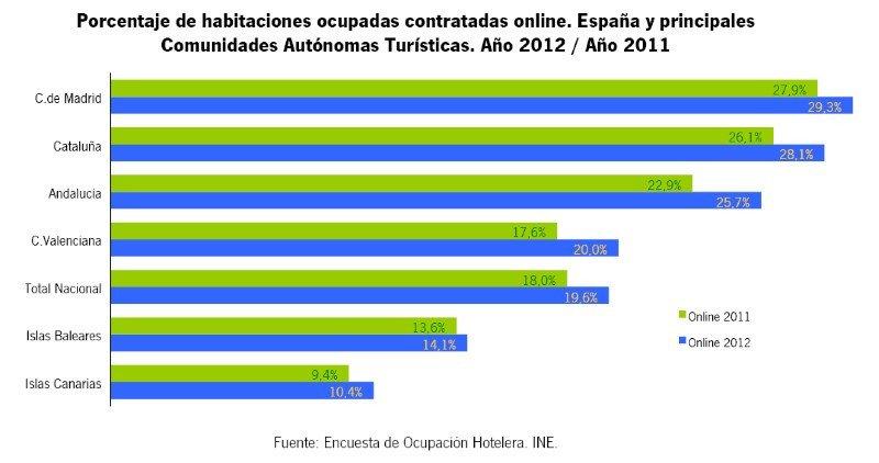 Informe internet y turismo en Andalucía, balance 2012. Click para ampliar imagen.