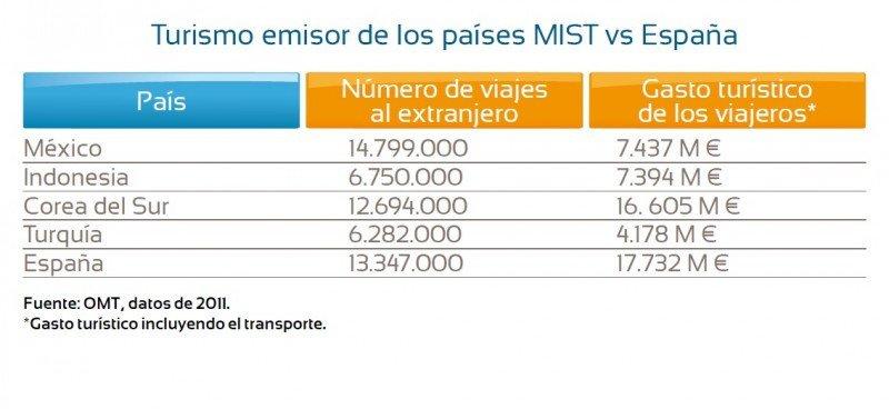 Turismo emisor de economías emergentes, en comparación con el mercado emisor español. Fuente: OMT. Click para ampliar imagen.
