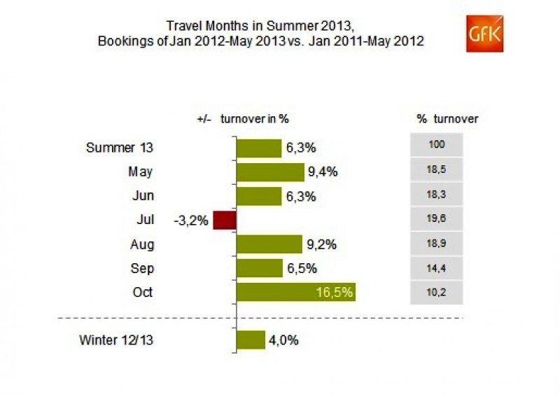 El mes de julio es el único que se mantiene en negativo.