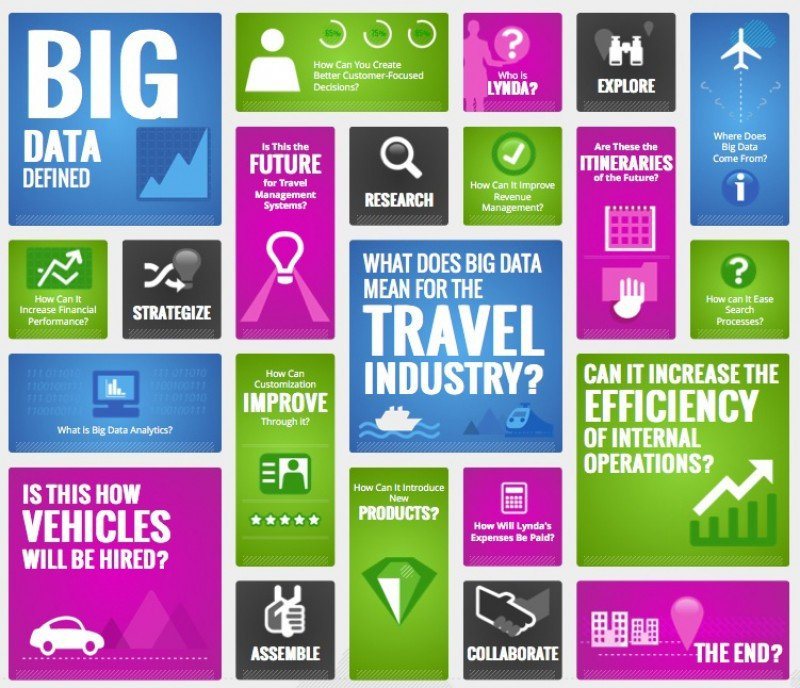 El sector de viajes puede extraer un claro provecho del big data