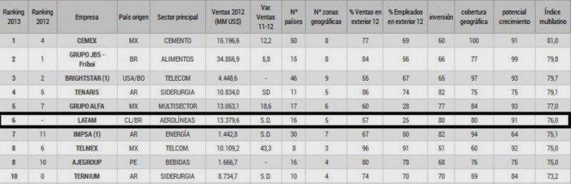 LATAM, Avianca y Copa entre las multinacionales latinoamericanas más importantes