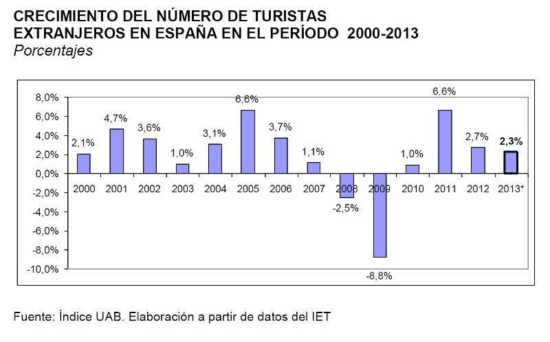 El Índice UAB de Actividad Turística prevé para 2013 un crecimiento del 2,3% en la llegada de turistas extranjeros a España. Click para ampliar imagen.