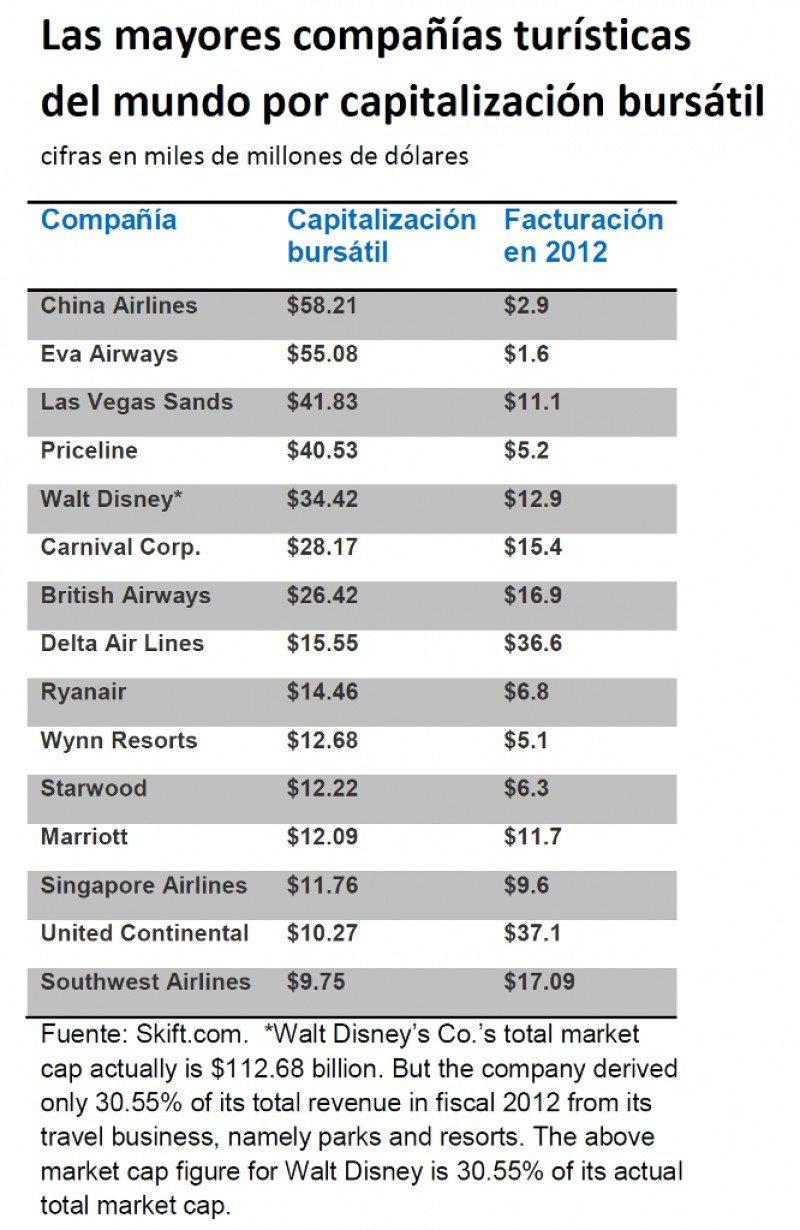 Las 15 compañías turísticas más grandes del mundo por capitalización bursátil. Fuente: skift.com. Click para ampliar imagen.