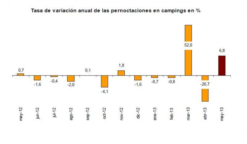 En campings el descenso de las pernoctaciones de residentes de un 8,4% se ha compensado por el alza del 21,6% en las de los extranjeros.