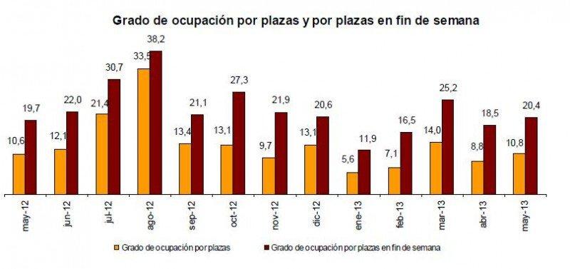 Grado de ocupación por plazas y por plazas en fin de semana en turismo rural.