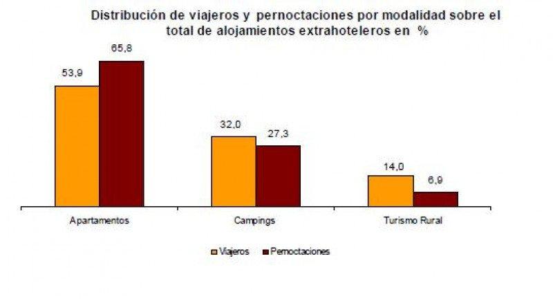 De las pernoctaciones realizadas en mayo, un 79% corresponde a hoteles y un 21% a alojamientos turísticos extrahoteleros.