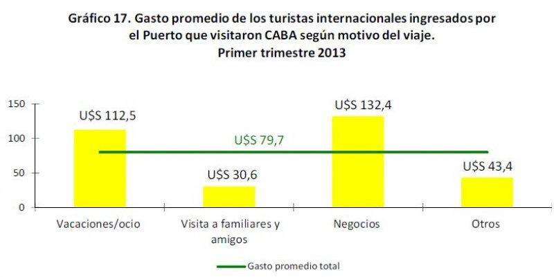 Gasto promedio turistas internacionales.
