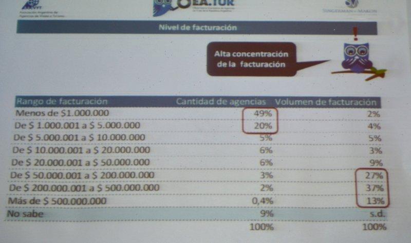 Diapositiva sobre el nivel de facturación de las agencias (Fuente: OEA.TUR).