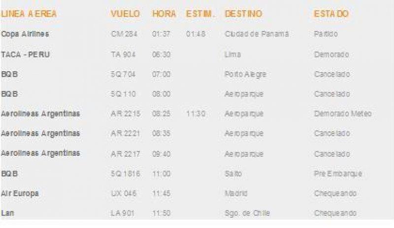 Estado de arribos a la hora 10.38 en Carrasco